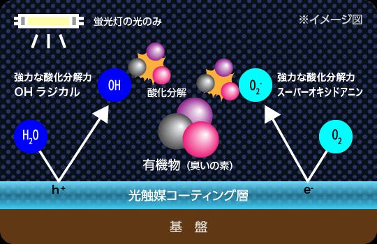 蛍光灯の光のみで臭いの素となる有機物を強力な酸化分解力